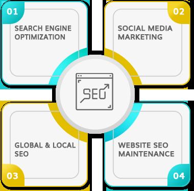 SEO & Digital Marketing Company New Jersey