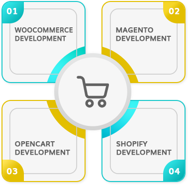 Welcome to eCommerce Development Company New Jersey