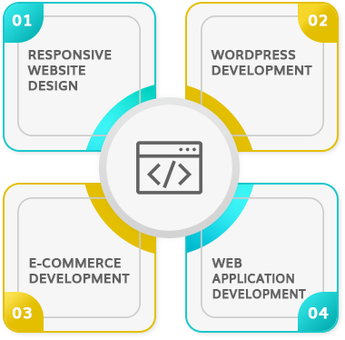 Why is Web Development Services needed for Businesses Today?