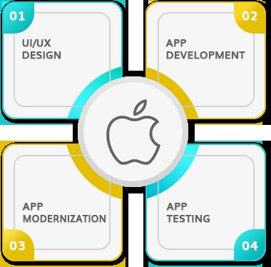 iPhone App Development Company New Jersey