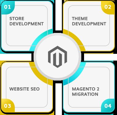 Magento Website Development and Marketing Company NJ
