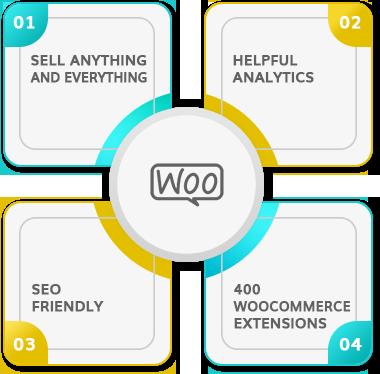 WooCommerce Development Company New Jersey