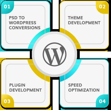 An Eminent WordPress Website Development Company